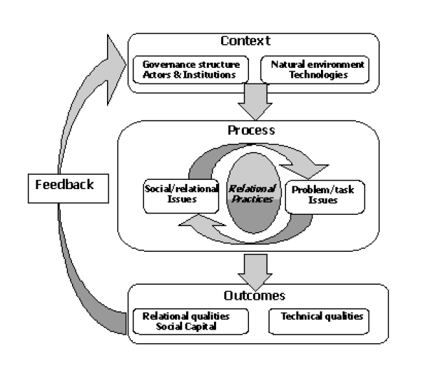 Conceptual framework for social learning in resources