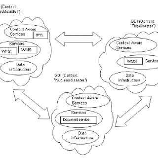 (PDF) SERVICES FOR AN EMERGENCY RESPONSE SYSTEM IN THE