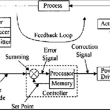 (PDF) Control systems, smart sensors, controller, elements