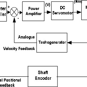 Block Diagram of CNC machine-tool control system