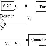 Block Diagram of CNC machine-tool control system A