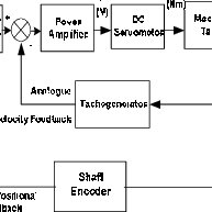 Supervisory control using an analog control loop