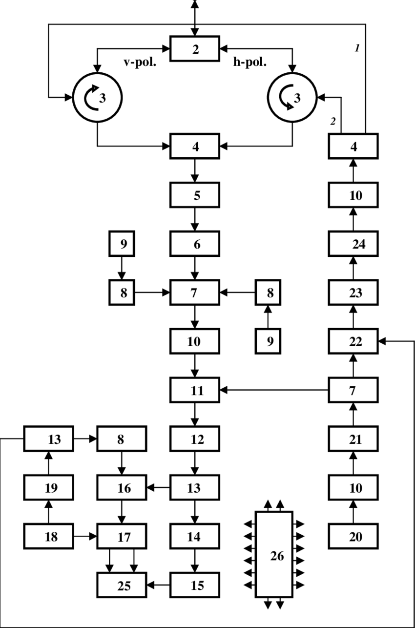 hight resolution of a block diagram of ka band combined short pulse scatterometer radiometer