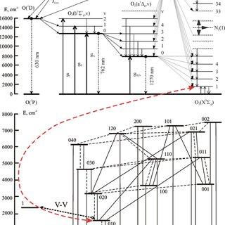 Volume mixing ratios of CO 2 , O 3 , H 2 O, O( 3 P) and O