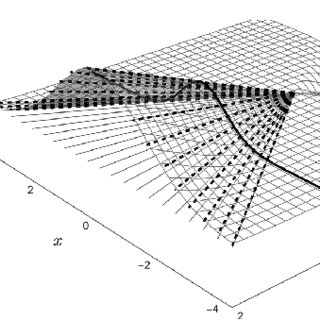 (PDF) Undergraduate Course on Partial Differential Equations