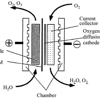 (PDF) Electrochemical generation of ozone in a system with