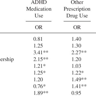 (PDF) Motives and Perceived Consequences of Nonmedical