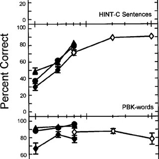 Percent-correct scores for HINT-C sentences, PBK words