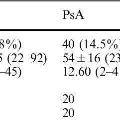 (PDF) Anemia, serum vitamin B12, and folic acid in