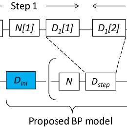 Block diagram of transmission system with BP nonlinearity