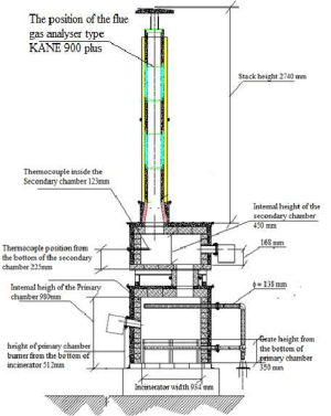 The incinerator layout A – A cross section view