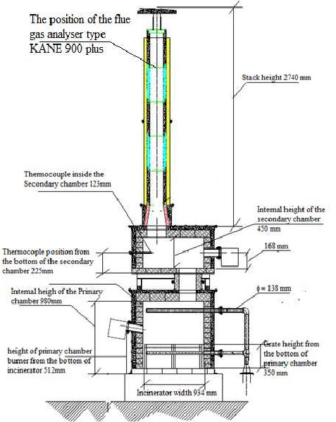 The incinerator layout A