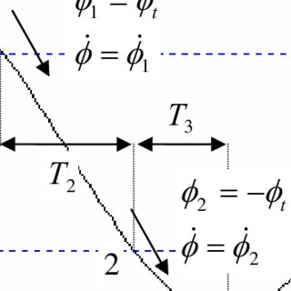 1DOF roll oscillation with amplitude, φ a , for one
