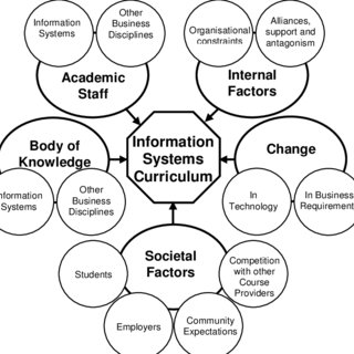 (PDF) Evolution of Information Systems Curriculum in an