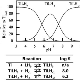 (PDF) Cytotoxicity of a Ti(IV) compound is independent of