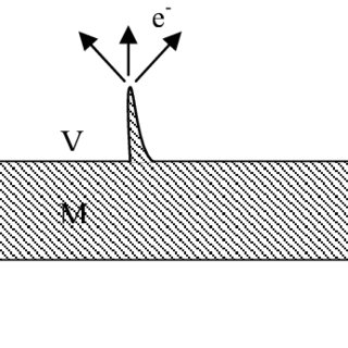 Band diagram used in the model of resonant tunnelling