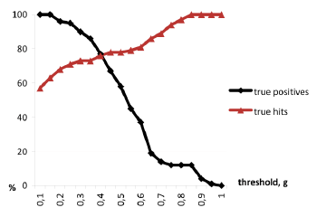 Z-THRESH algorithm pothole detection performance using