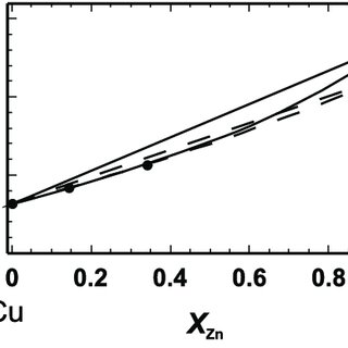 Molar configurational entropy (S m cfg ) of a-brass as