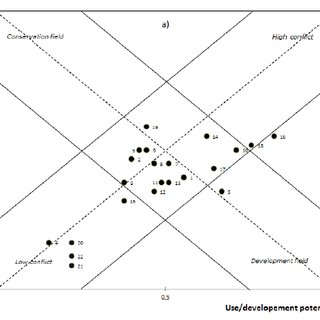 SMART Protected Areas mnemonic. Figura 1. Mnemónica de