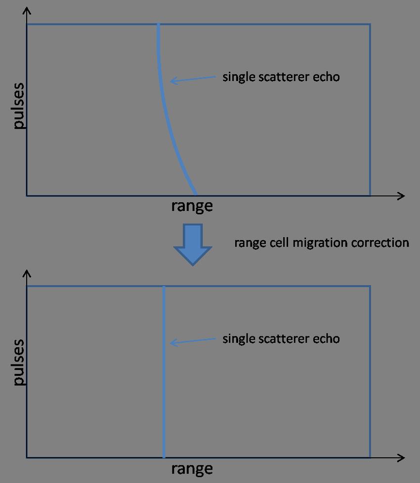medium resolution of the idea of range cell migration correction
