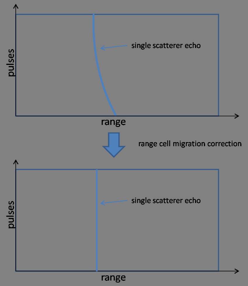 hight resolution of the idea of range cell migration correction