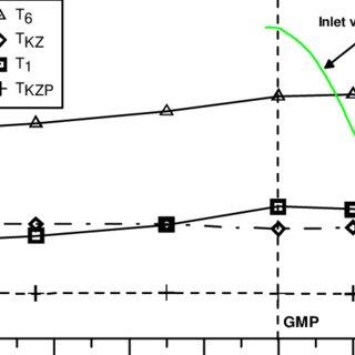 Scheme of the test bed: 1-engine, 2-air flowmeter system