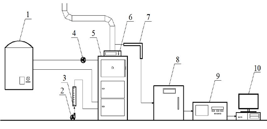 Diagram of measuring system: 1- heat exchanger, 2-air fan