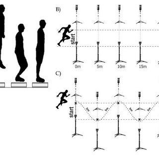 GRAPHICAL LAYOUT OF TESTS A) Countermovement Jump; B) 30m