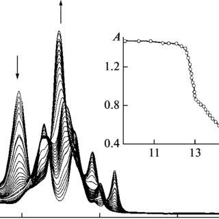(PDF) Dependence of the basic properties of meso-nitro