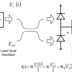 Optical Communication System with coherent detection