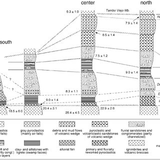 Guide to the stratigraphic terminology applied in the