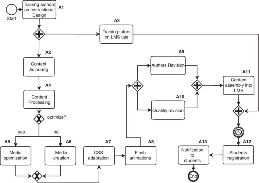diagram example business process modeling notation wiring of motor control a bpmn management model describing download scientific