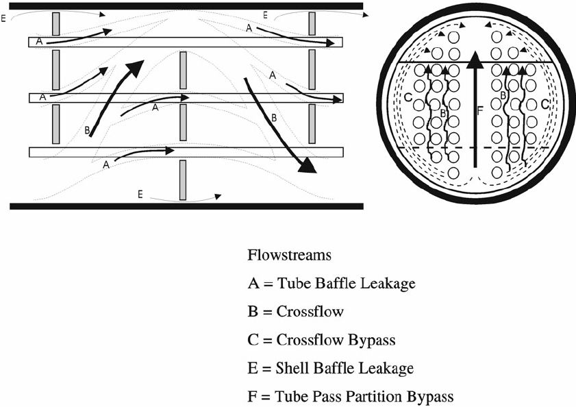 Flow model for the shell side of the heat exchanger