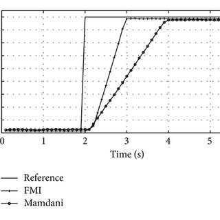 Step response of the fuzzy-molecular PD controller for DC