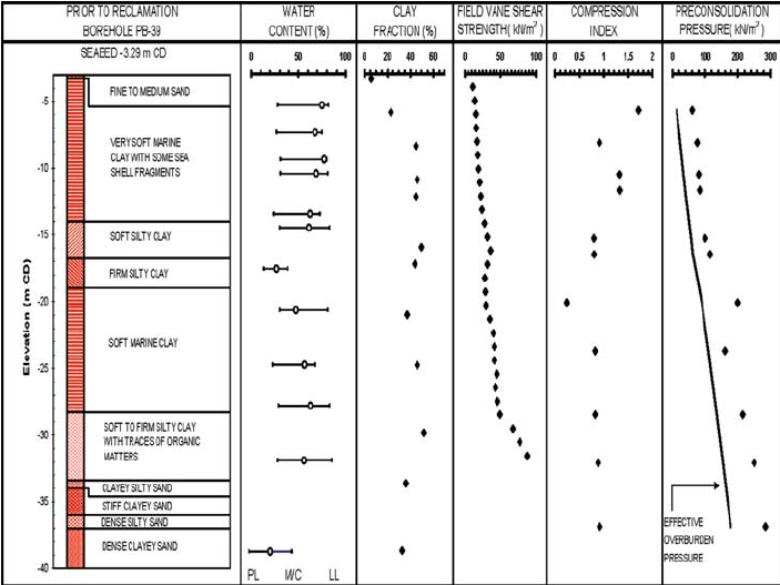 soil profile diagram of michigan home telephone wiring uk engineer schematics typical and engineering parameters at in situ test site rh researchgate net