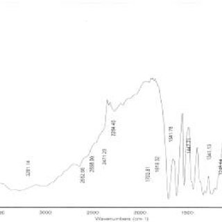 (PDF) Total Flavanoid and in vitro Antioxidant Activity of