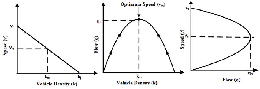 Greenshield's Fundamental Diagrams (a)Speed vs Vehicle