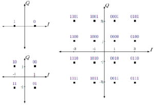 BPSK, 4QAM, and 16QAM constellation diagrams [10