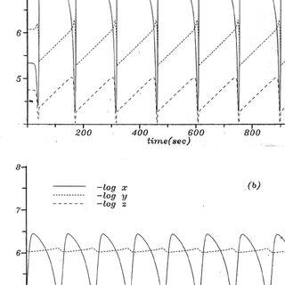 (PDF) Reversible Oregonator model revisited: Thermodynamic