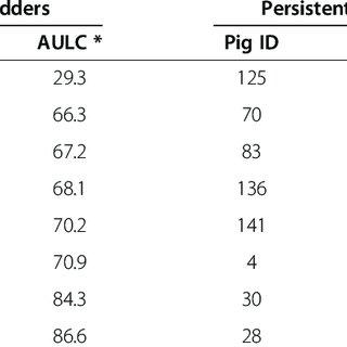 (PDF) Gene co-expression network analysis identifies