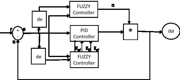 Block diagram of self-tuning fuzzy PID controller