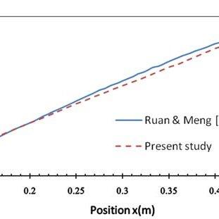 (PDF) Effect of aspect ratio on supercritical heat
