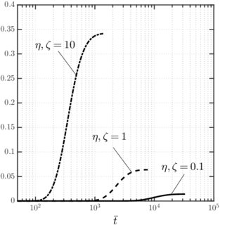 (PDF) Effects of anisotropy and regime of diffusion on the