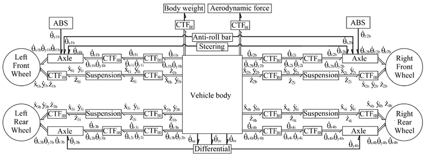 Evaluation of antilock braking system with an integrated
