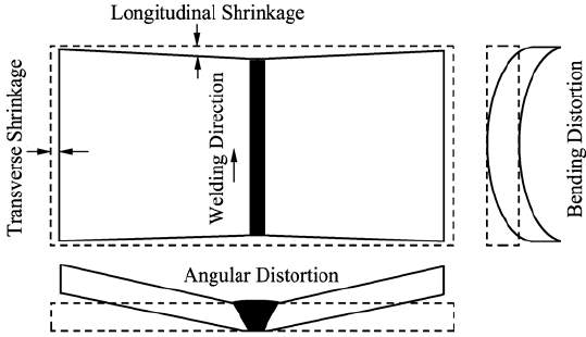 Different types of distortions of a rectangular welded