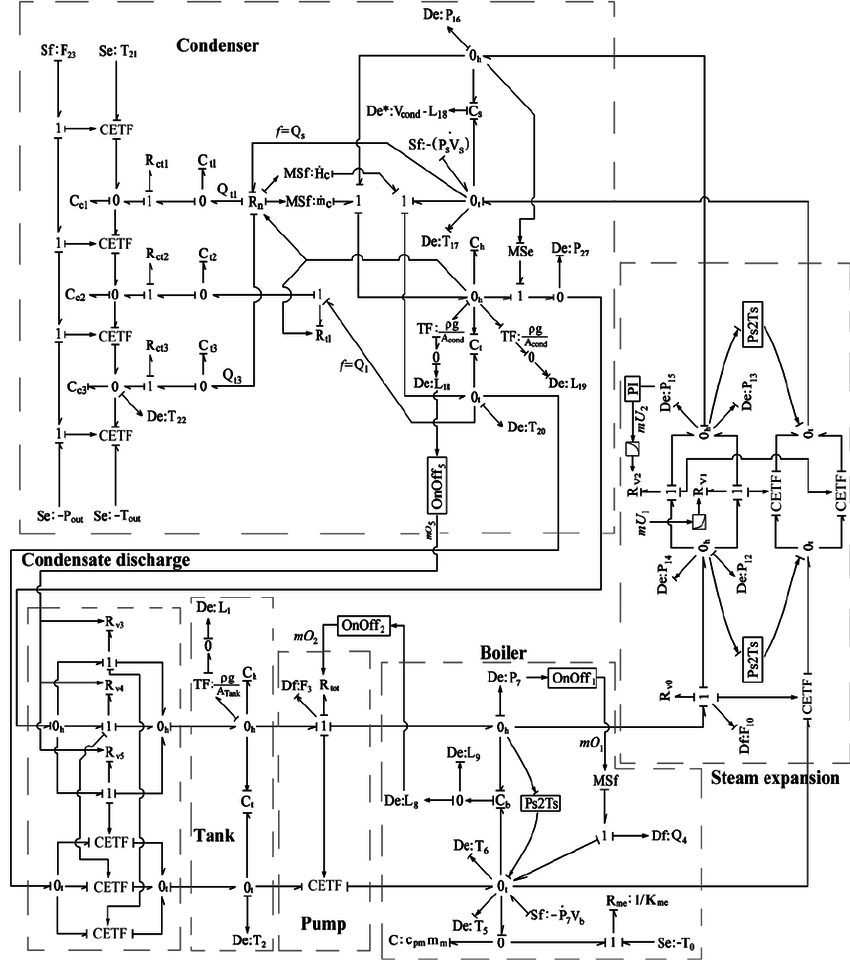 Process and Instrumentation Diagram (P&ID) of the steam