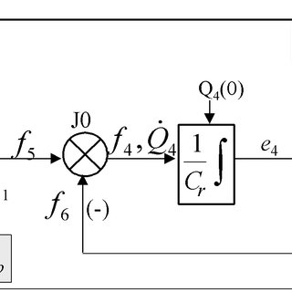 5 Block diagram (a), and non causal (b) and causal (c