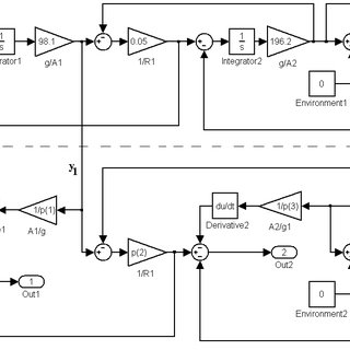 9 Simulink R model of the linear two-tank system in