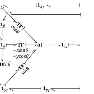 Sommerfeld effect characteristics (normalized speed versus