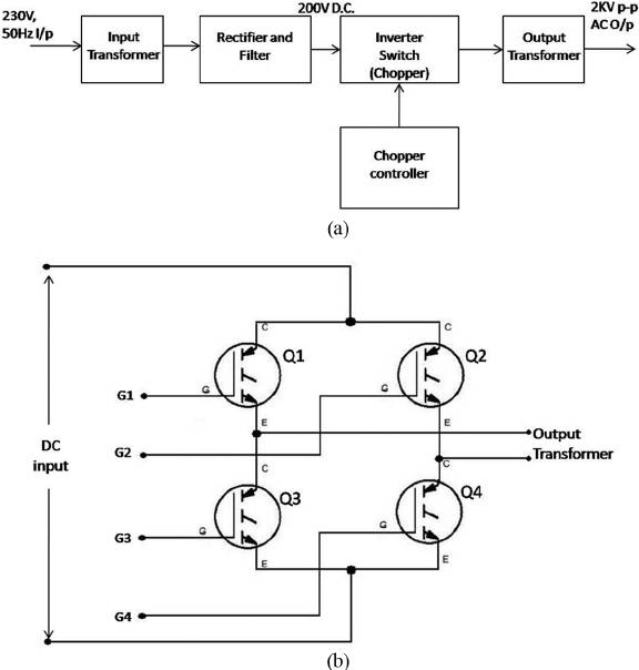 The AC power supply (a) block diagram and (b) arrangement